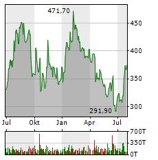 SARTORIUS AG VZ Aktie Chart 1 Jahr