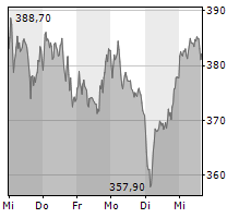 SARTORIUS AG VZ Chart 1 Jahr