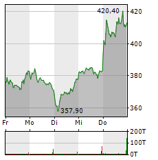 SARTORIUS AG VZ Aktie 1-Woche-Intraday-Chart