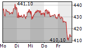 SARTORIUS AG VZ 1-Woche-Intraday-Chart