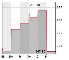 SARTORIUS STEDIM BIOTECH SA Chart 1 Jahr
