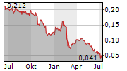 SAS AB Chart 1 Jahr