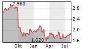 SATS LTD Chart 1 Jahr