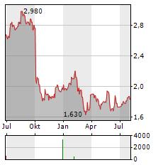 SATS LTD Aktie Chart 1 Jahr