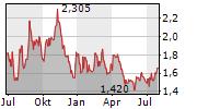 SATURN OIL & GAS INC Chart 1 Jahr