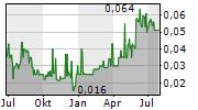 SAVANNAH RESOURCES PLC Chart 1 Jahr