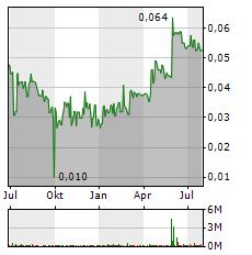 SAVANNAH RESOURCES Aktie Chart 1 Jahr