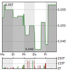 SAVANNAH RESOURCES Aktie 1-Woche-Intraday-Chart