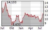 SAVILLS PLC Chart 1 Jahr