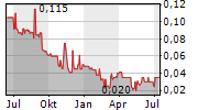 SAVOSOLAR OYJ Chart 1 Jahr
