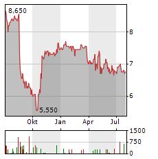 SBF AG Aktie Chart 1 Jahr