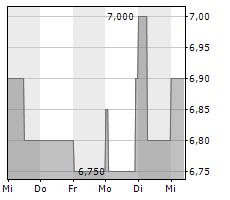 SBF AG Chart 1 Jahr