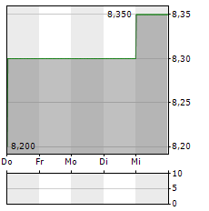 SBF AG Aktie 5-Tage-Chart