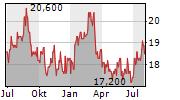 SBI HOLDINGS INC Chart 1 Jahr