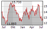 SBM OFFSHORE NV Chart 1 Jahr