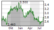SCALES CORPORATION LIMITED Chart 1 Jahr