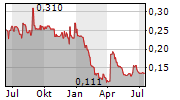SCANCELL HOLDINGS PLC Chart 1 Jahr