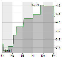 SCANDIC HOTELS GROUP AB Chart 1 Jahr