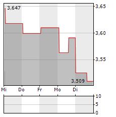 SCANDIC HOTELS Aktie 5-Tage-Chart
