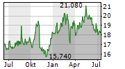 SCANDINAVIAN TOBACCO GROUP A/S Chart 1 Jahr