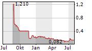 SCANDION ONCOLOGY A/S Chart 1 Jahr
