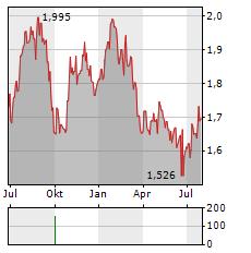 SCENTRE GROUP Aktie Chart 1 Jahr
