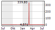 SCHAEFFLER AG Chart 1 Jahr