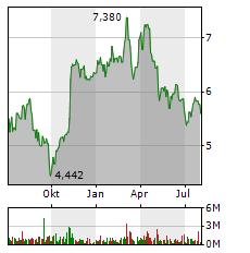 SCHAEFFLER Aktie Chart 1 Jahr
