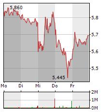 SCHAEFFLER Aktie 1-Woche-Intraday-Chart