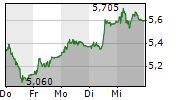 SCHAEFFLER AG 1-Woche-Intraday-Chart