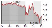 SCHAEFFLER AG 5-Tage-Chart