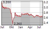 SCHERZER & CO AG Chart 1 Jahr