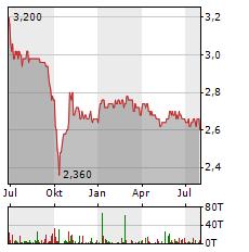 SCHERZER & CO Aktie Chart 1 Jahr