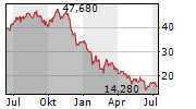 SCHIBSTED ASA Chart 1 Jahr