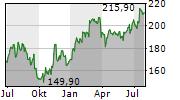 SCHINDLER HOLDING AG Chart 1 Jahr