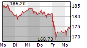 SCHINDLER HOLDING AG 5-Tage-Chart