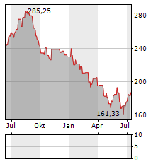 SCHINDLER Aktie Chart 1 Jahr