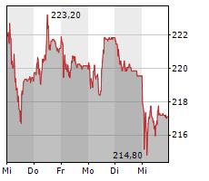 SCHINDLER HOLDING AG PART Chart 1 Jahr