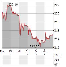 SCHINDLER Aktie 5-Tage-Chart
