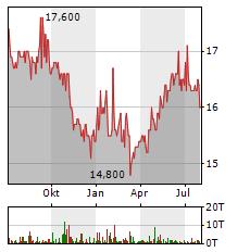 SCHLOSS WACHENHEIM Aktie Chart 1 Jahr