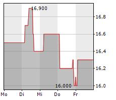 SCHLOSS WACHENHEIM AG Chart 1 Jahr