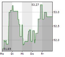 SCHLUMBERGER LIMITED Chart 1 Jahr