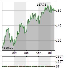 SCHNEIDER ELECTRIC Aktie Chart 1 Jahr