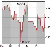 SCHNEIDER ELECTRIC SE Chart 1 Jahr