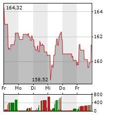 SCHNEIDER ELECTRIC Aktie 1-Woche-Intraday-Chart