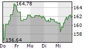 SCHNEIDER ELECTRIC SE 1-Woche-Intraday-Chart