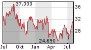 SCHNITZER STEEL INDUSTRIES INC Chart 1 Jahr