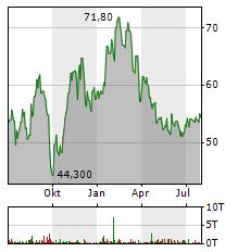 SCHOELLER-BLECKMANN OILFIELD EQUIPMENT Aktie Chart 1 Jahr