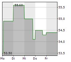 SCHOELLER-BLECKMANN OILFIELD EQUIPMENT AG Chart 1 Jahr