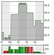 SCHOELLER-BLECKMANN OILFIELD EQUIPMENT Aktie 1-Woche-Intraday-Chart